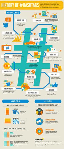 Hashtag timeline history infographic