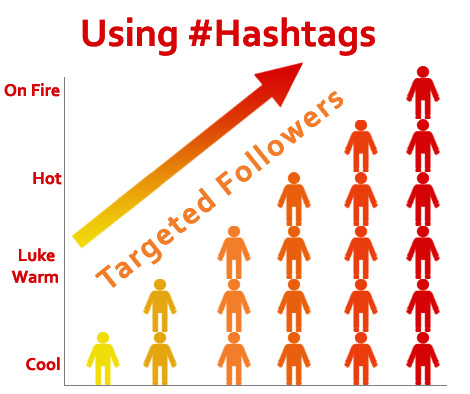 Hashtag tips for Facebook, Gplus, Twitter