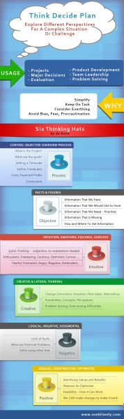 Infographics Lateral Thinking 6 hats