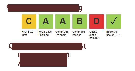 Good WordPress Site Speed Results