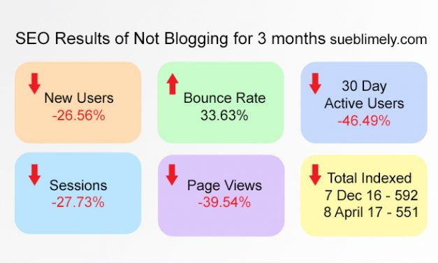 I Made a Basic Blogging Mistake and Results Suffered