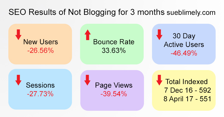Chart -Results of mistake of not blogging regularly Google Analytics
